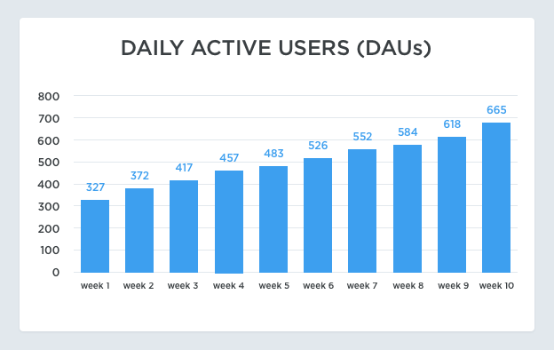 SaaS Metrics DAU as proxy for engagement