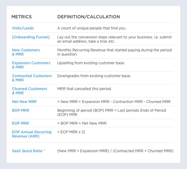 Key SaaS Metrics Definition