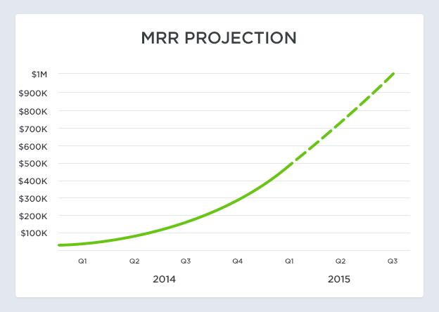 SaaS Metrics MRR projection