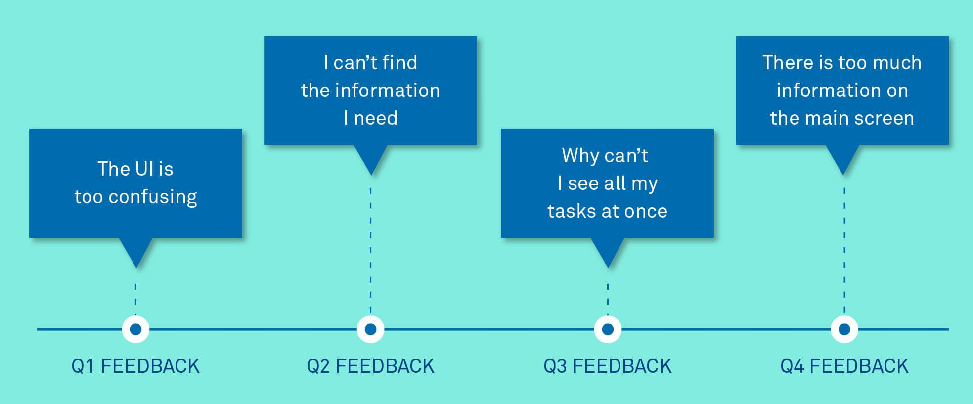 Repetition of feedback