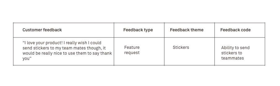 Customer feedback strategy: How to collect, analyze and take