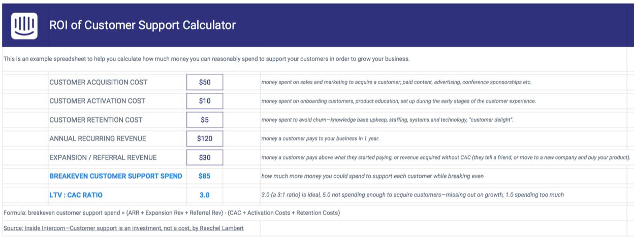 ROI of customer support calculator