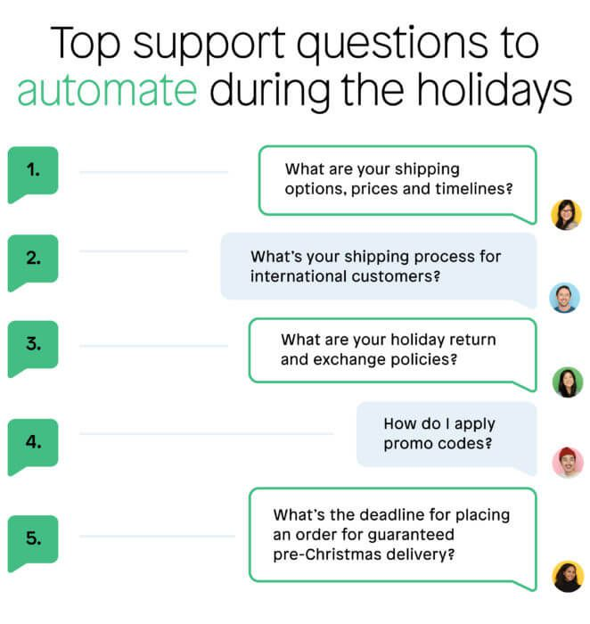 Top support questions to automate during the holidays