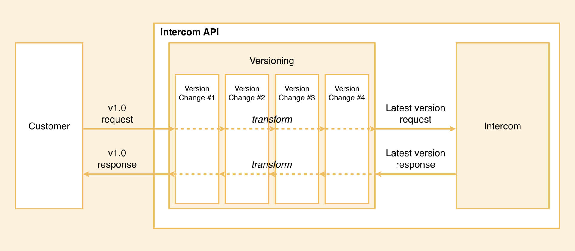 Diagram of how API versioning works in Intercom