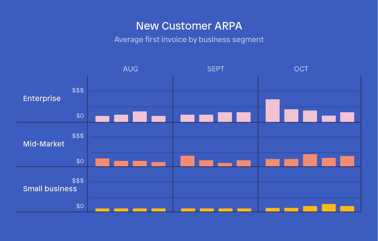 New business sales KPIs - Average revenue per account (ARPA)