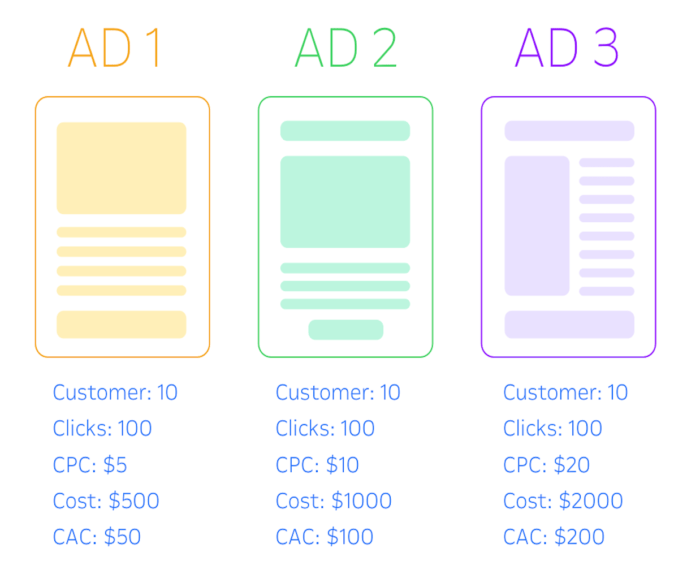 Why you need to compare customer acquisition costs
