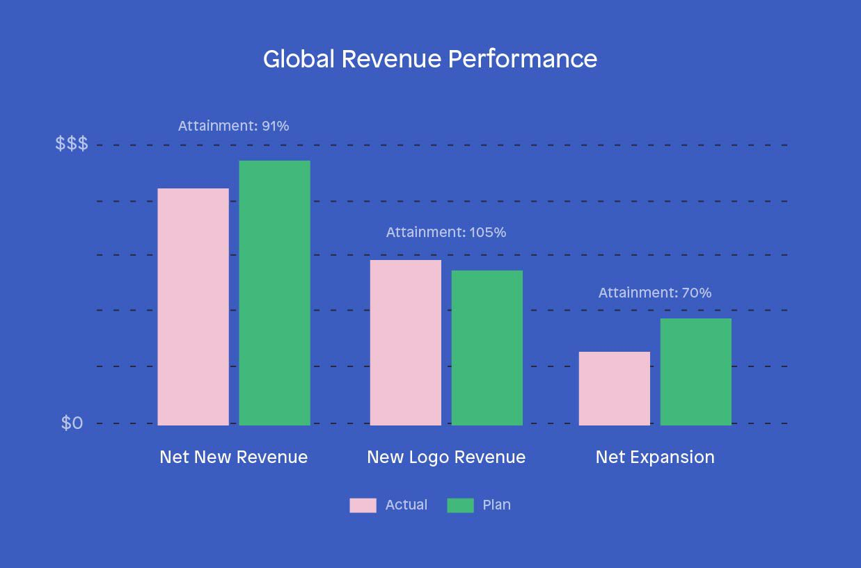 Organizational attainment sales KPIs - Global Revenue Performance