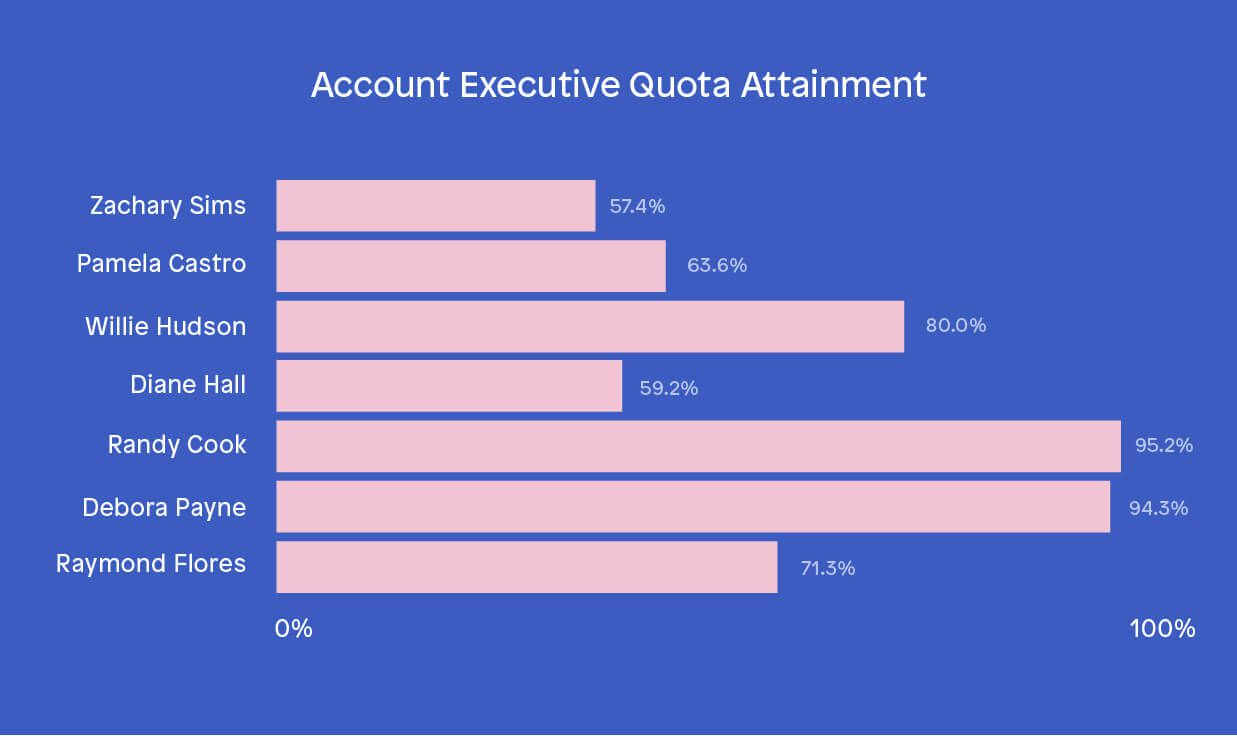 Individual performance sales KPIs - Quota attainment