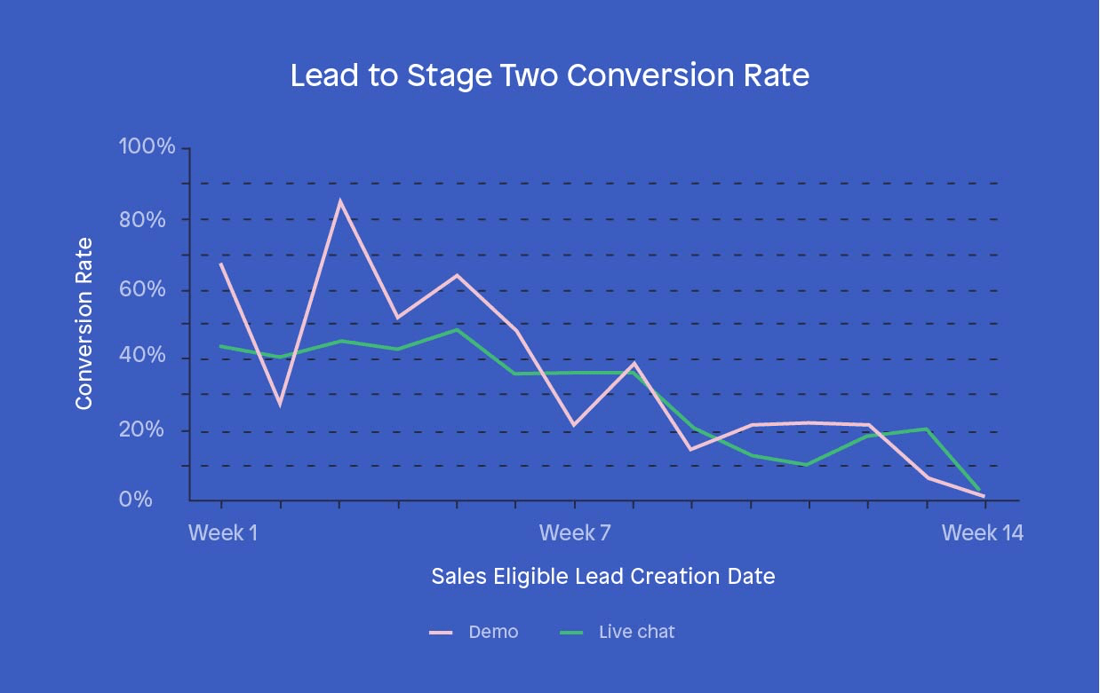 Pipeline creation sales KPIs - Lead to stage two conversion rate