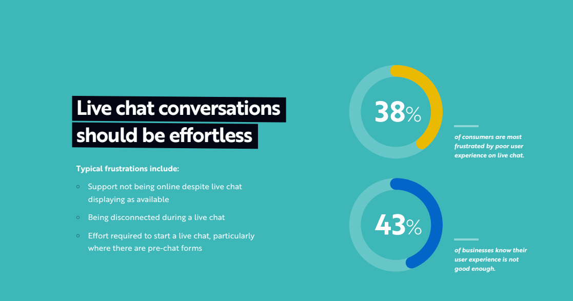 Live Chat Examples: 3 Use Cases & Best Practices [2019]