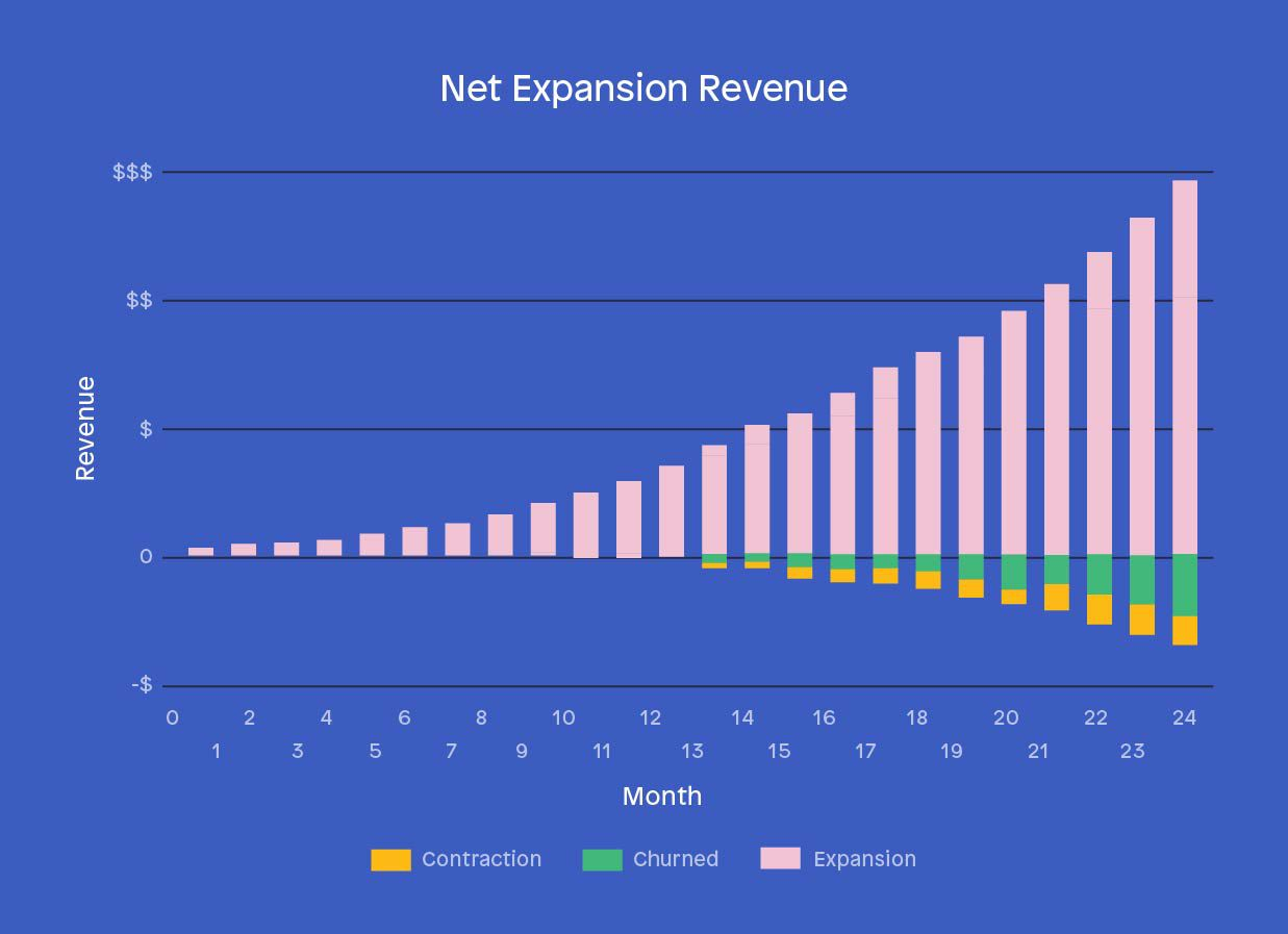 Existing business KPIs - Net expansion revenue