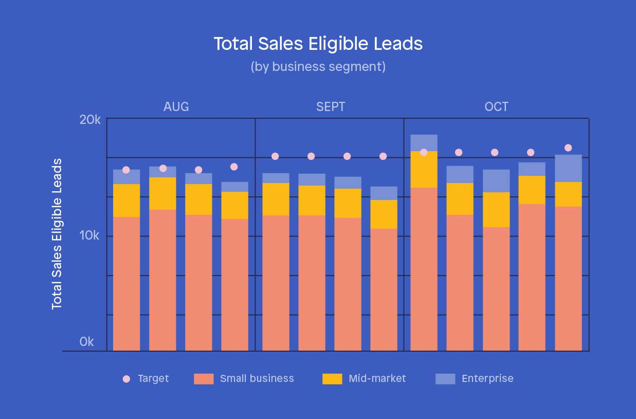 Lead generation sales KPIs - Sales eligible lead delivery (MQLs)