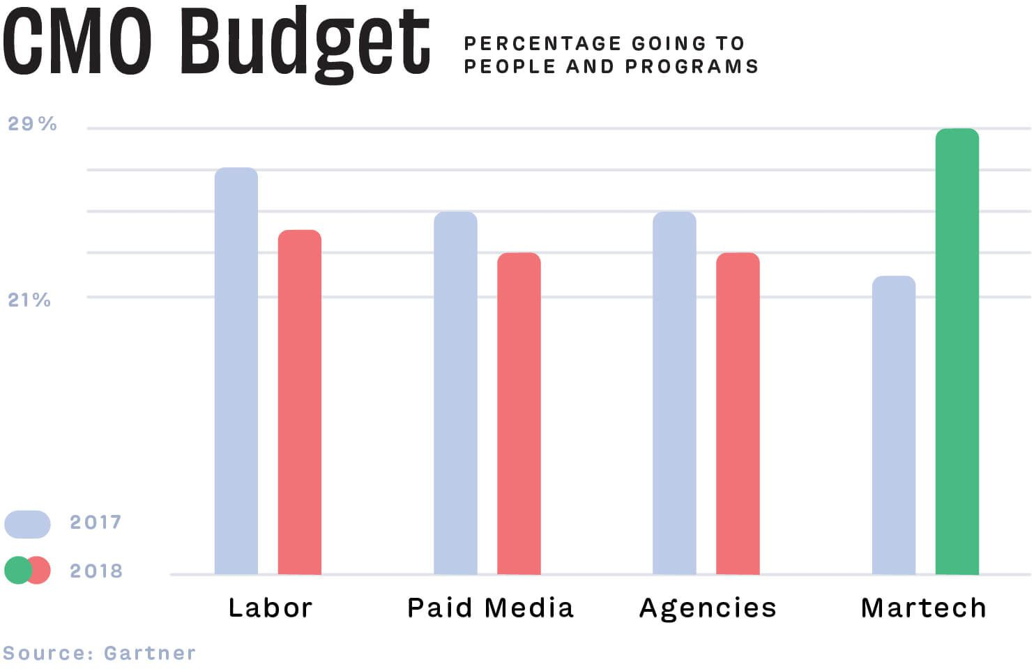 CMO budget planned increase for martech budgets