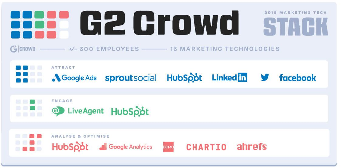 G2 Crowd marketing tech stack