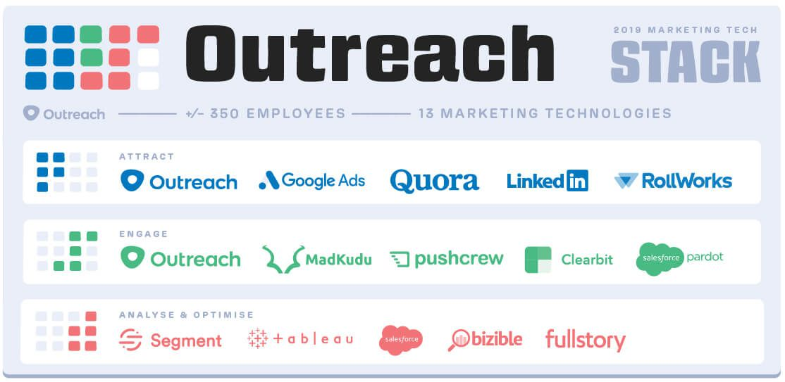 Outreach marketing tech stack