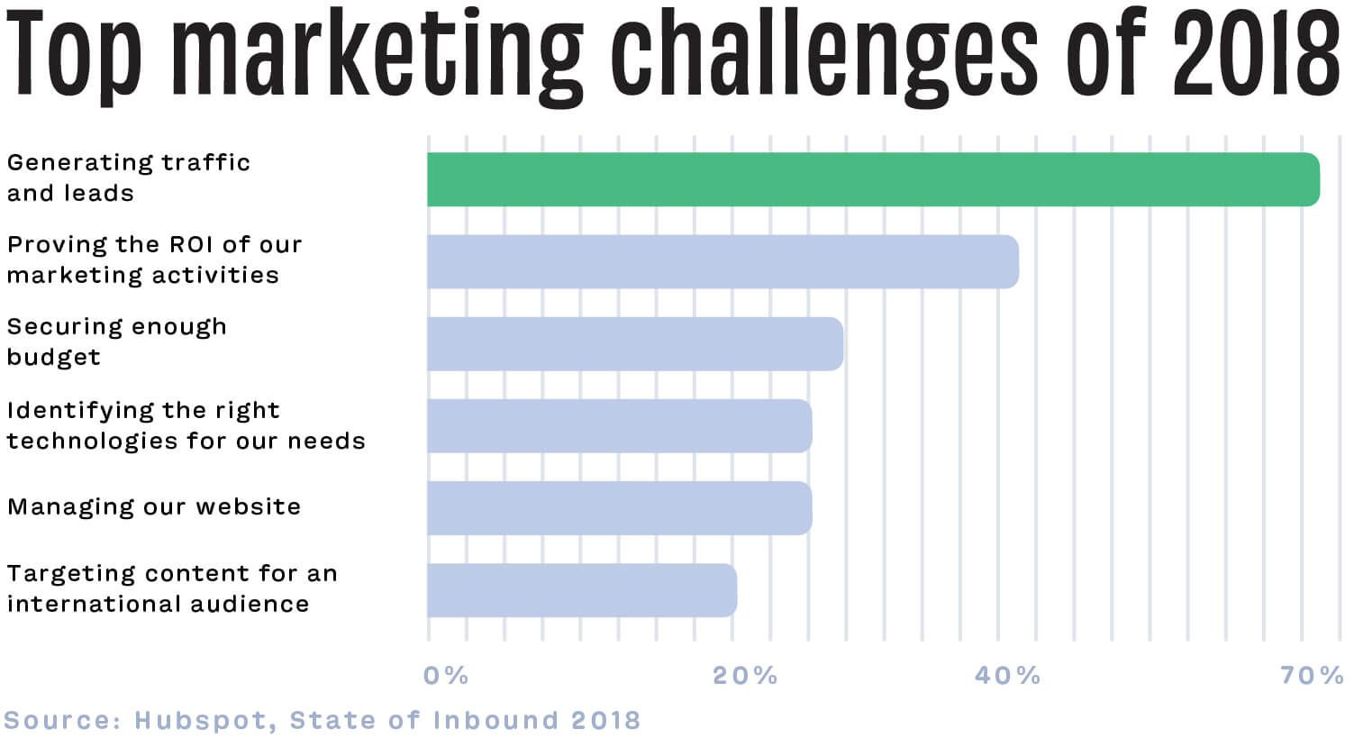Top marketing challenges of 2018 - generating more traffic and leads