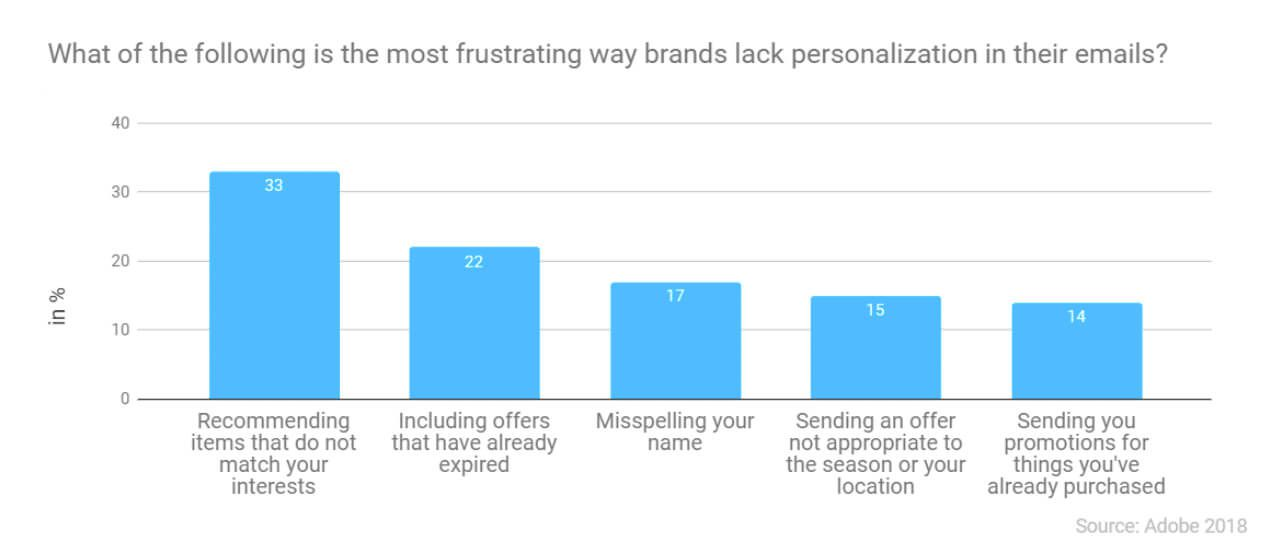 Graph of the most frustrating ways brands lack personalization in your emails