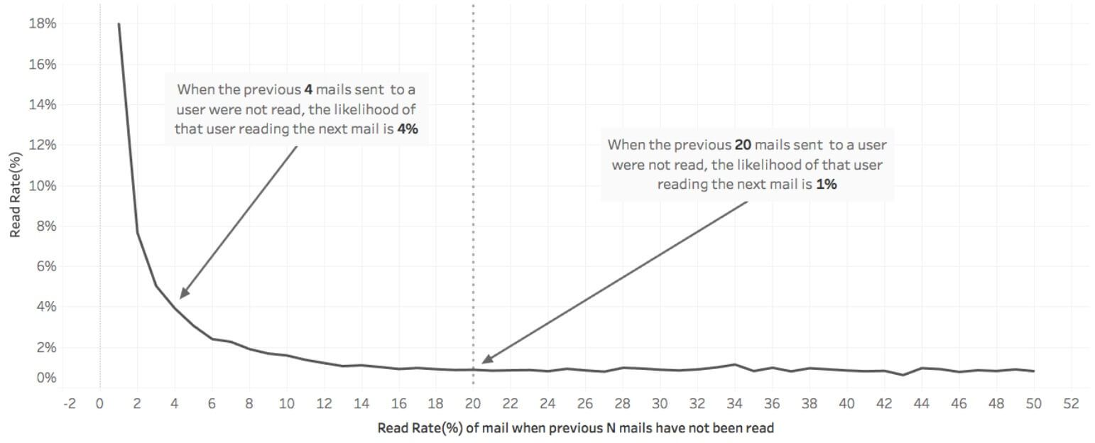 The likelihood of a user reading your next email decreases in relation to how many emails they haven't opened previously