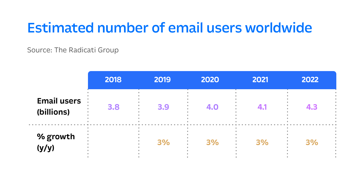 Estimated number of email users worldwide