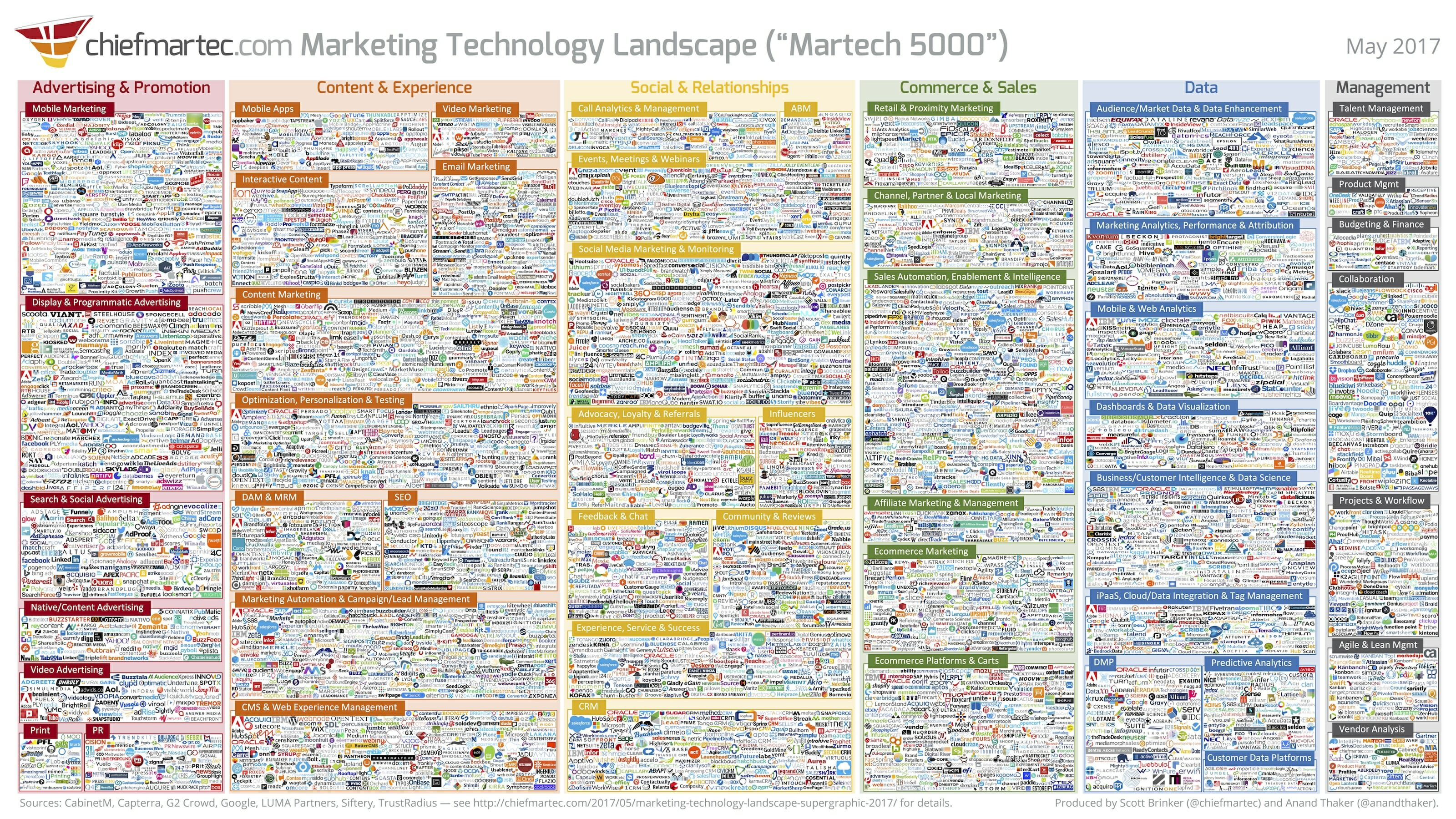 Martech stack - the marketing technology stacks by business function