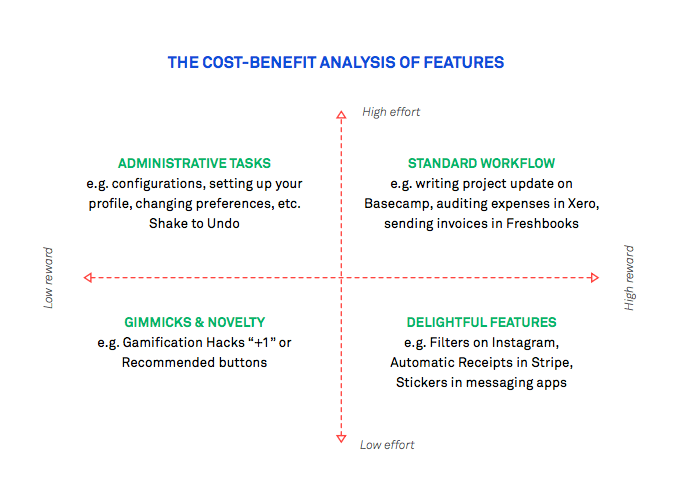 The cost-benefit analysis of features