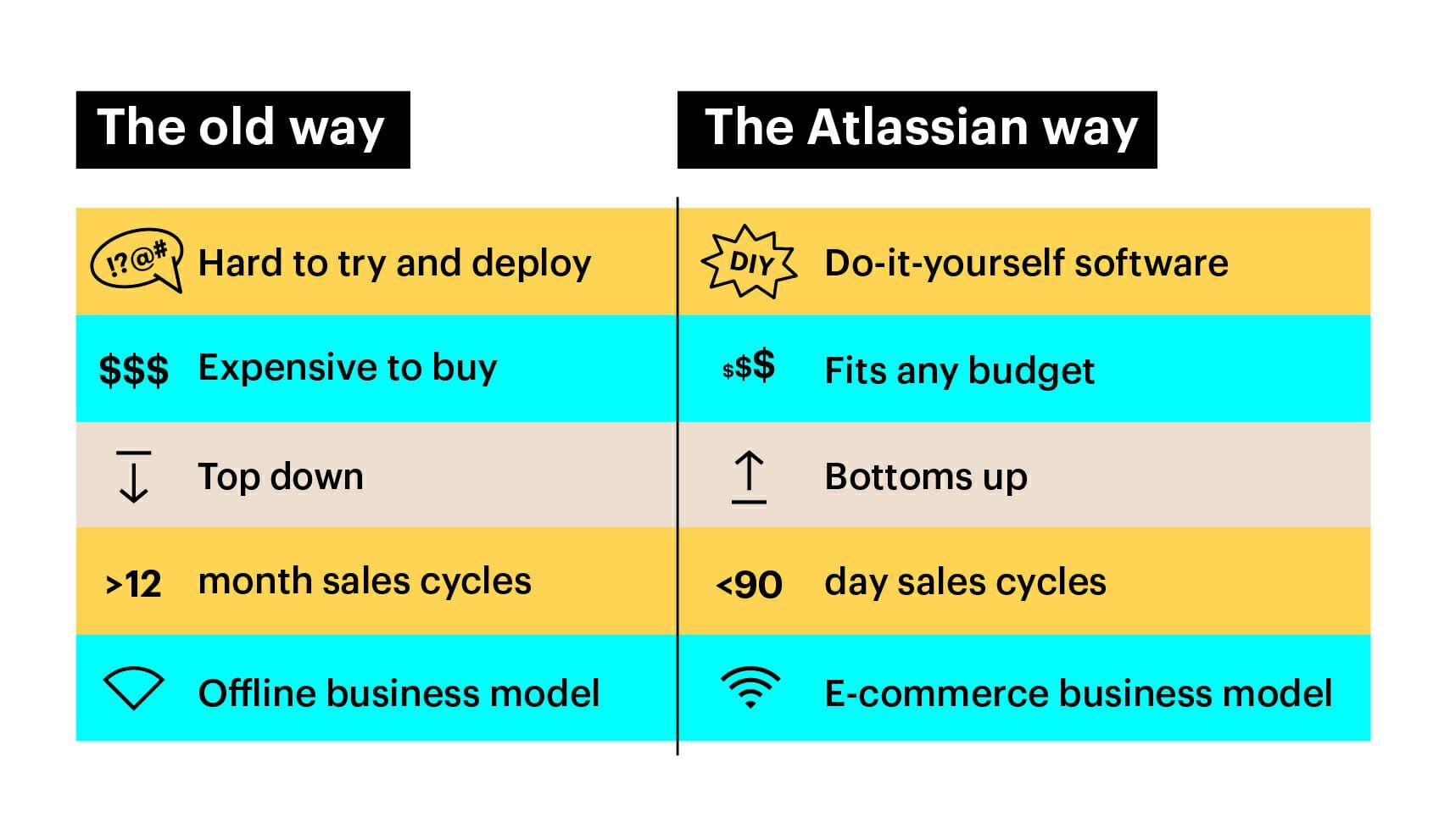 the atlassian way