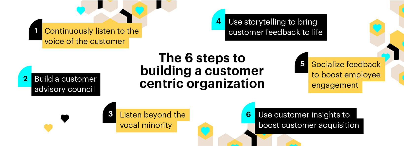 6 steps to building a customer centric organization