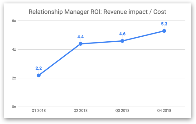 ROI of Intercom's relationship management team