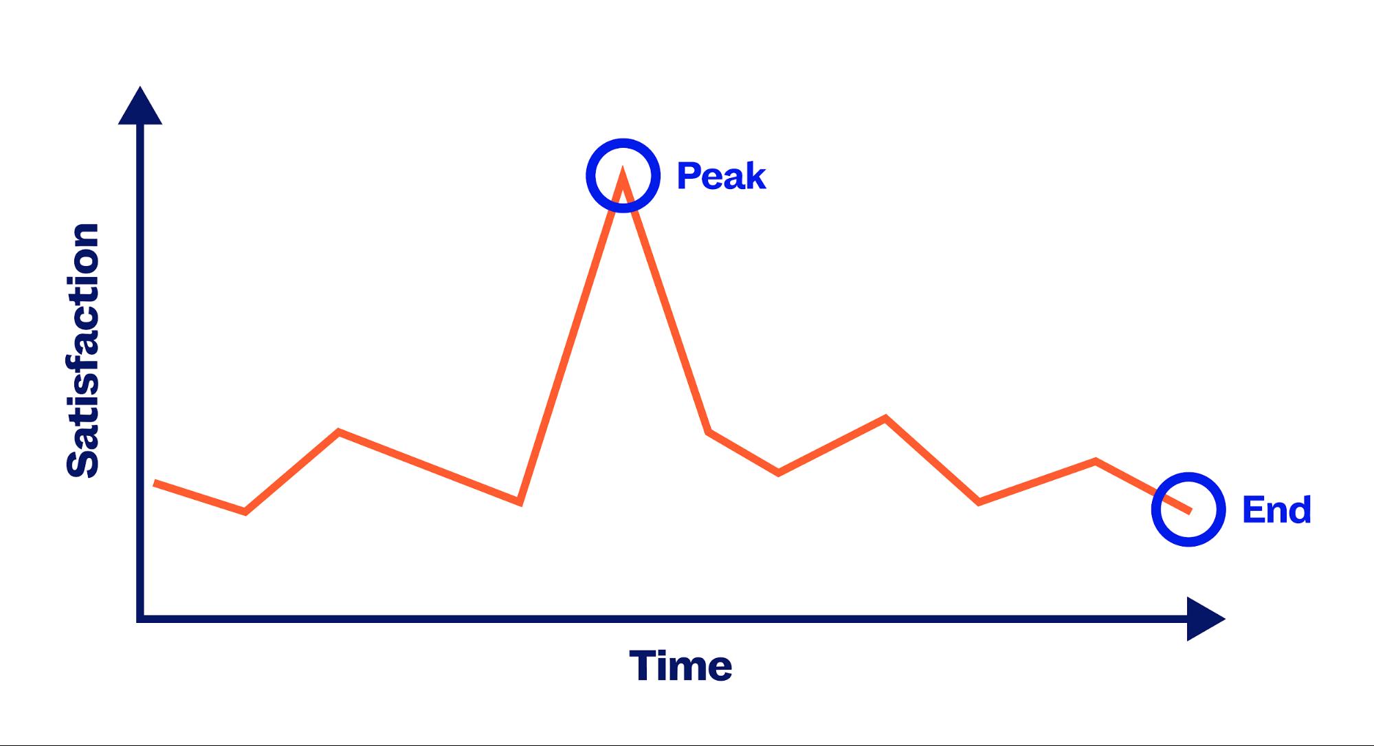 Offboarding –Consider the peak-end rule