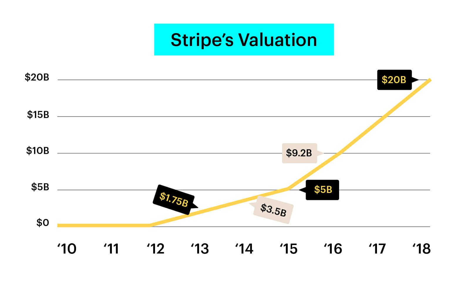 How to build a billion dollar sales team like Stripe