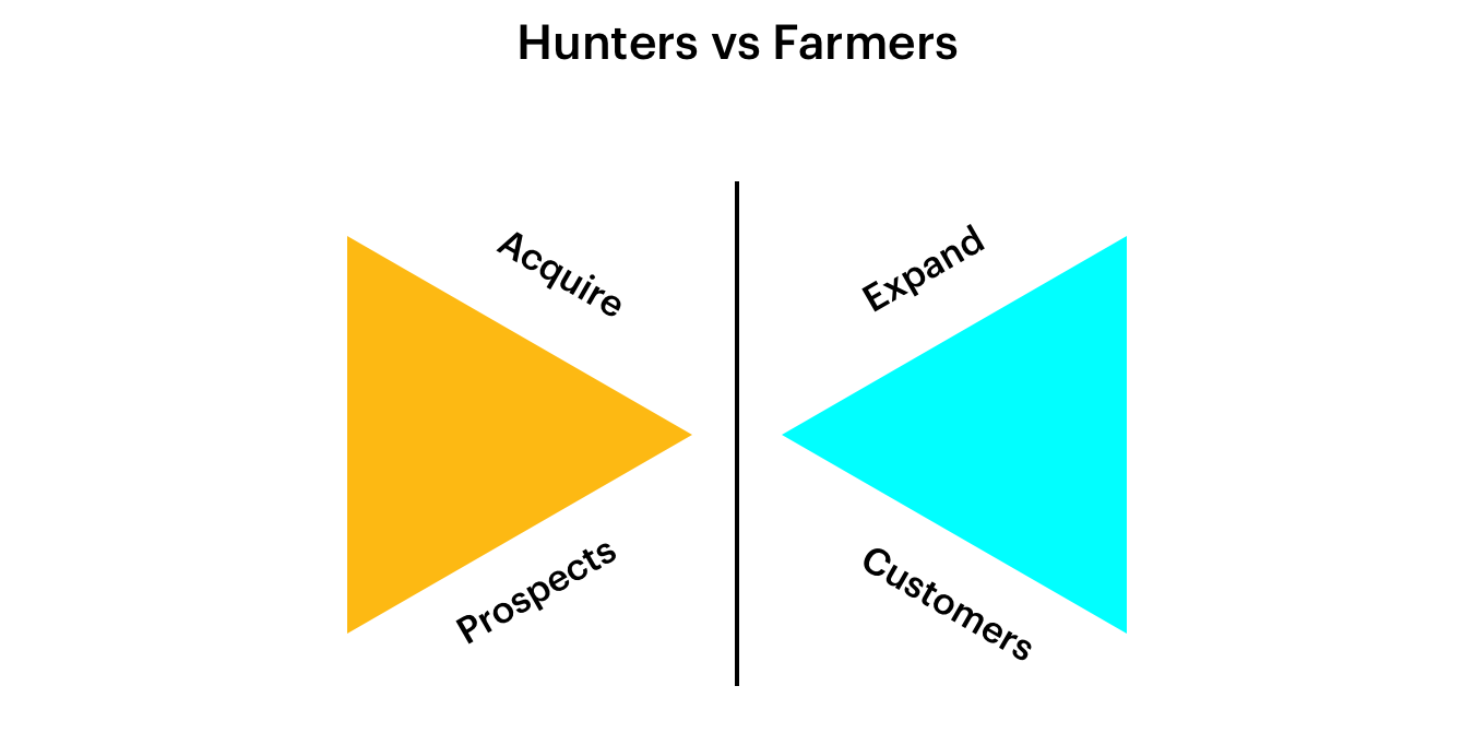 Hunters Vs Farmers Sales people