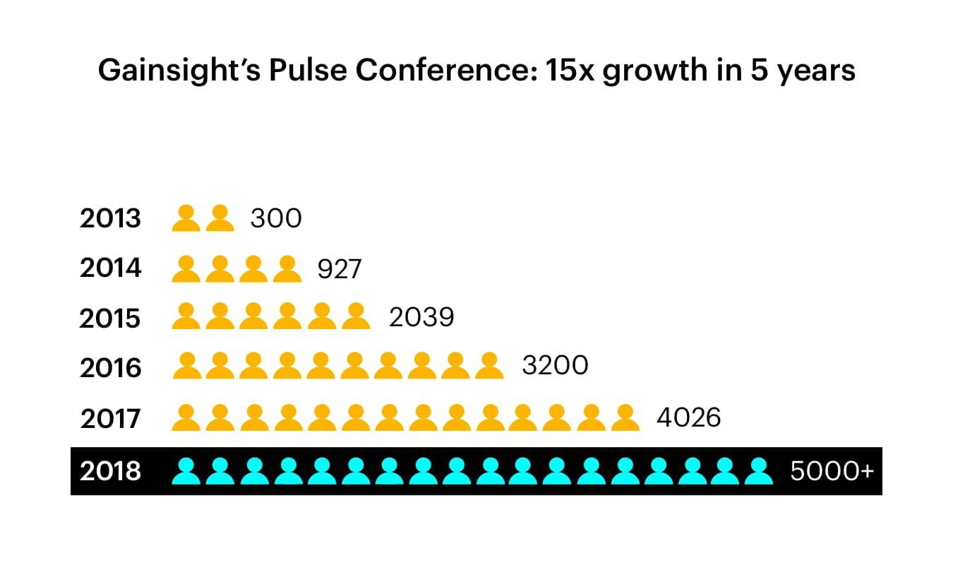 Creating New Product Categories with Gainsight Pulse Conference Growth