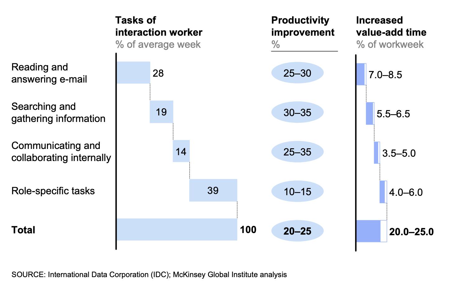 McKinsey's study on knowledge management