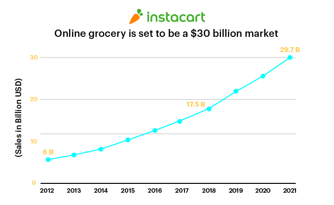 Online grocery $30 billion market