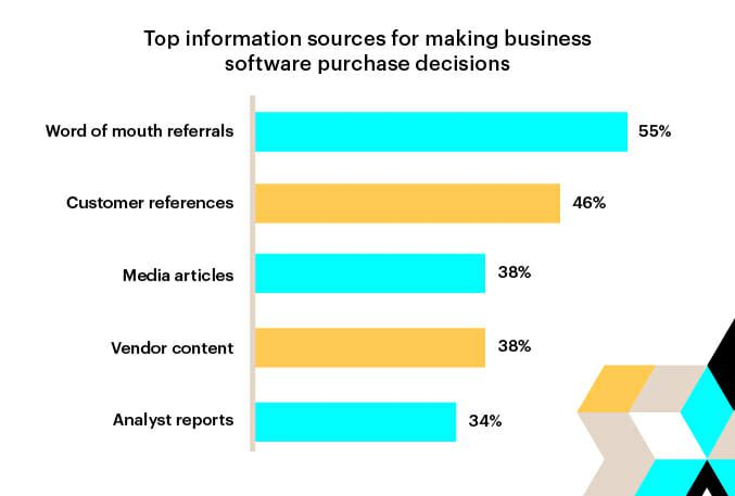 Top information sources for business purchasing decisions