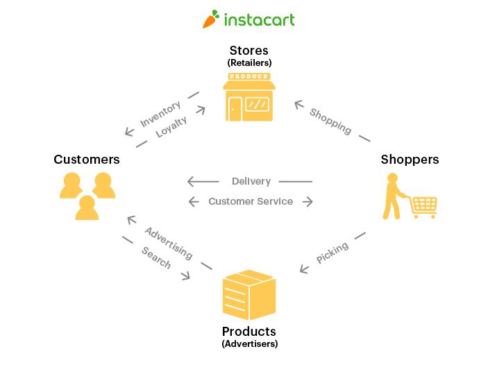 Instacart's marketplace
