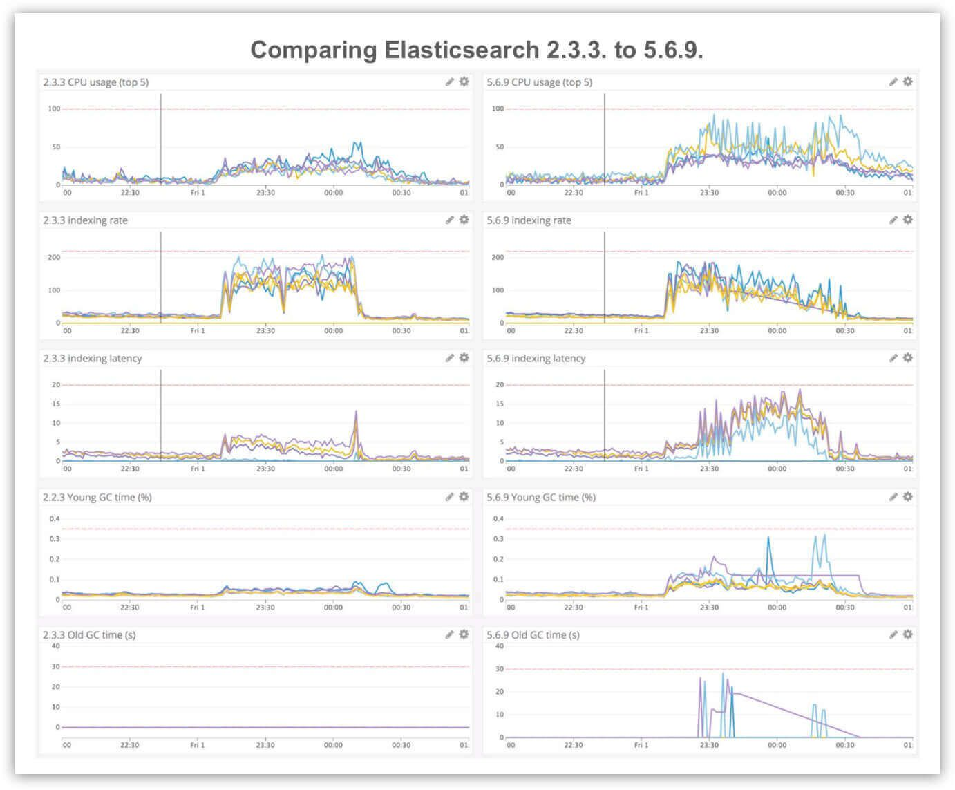 Graphs showing performance regression from the Elasticsearch 2.3.3. to 5.6.9. in CPU usage, indexing rate, indexing latency, young garbage collection time and old garbage collection time