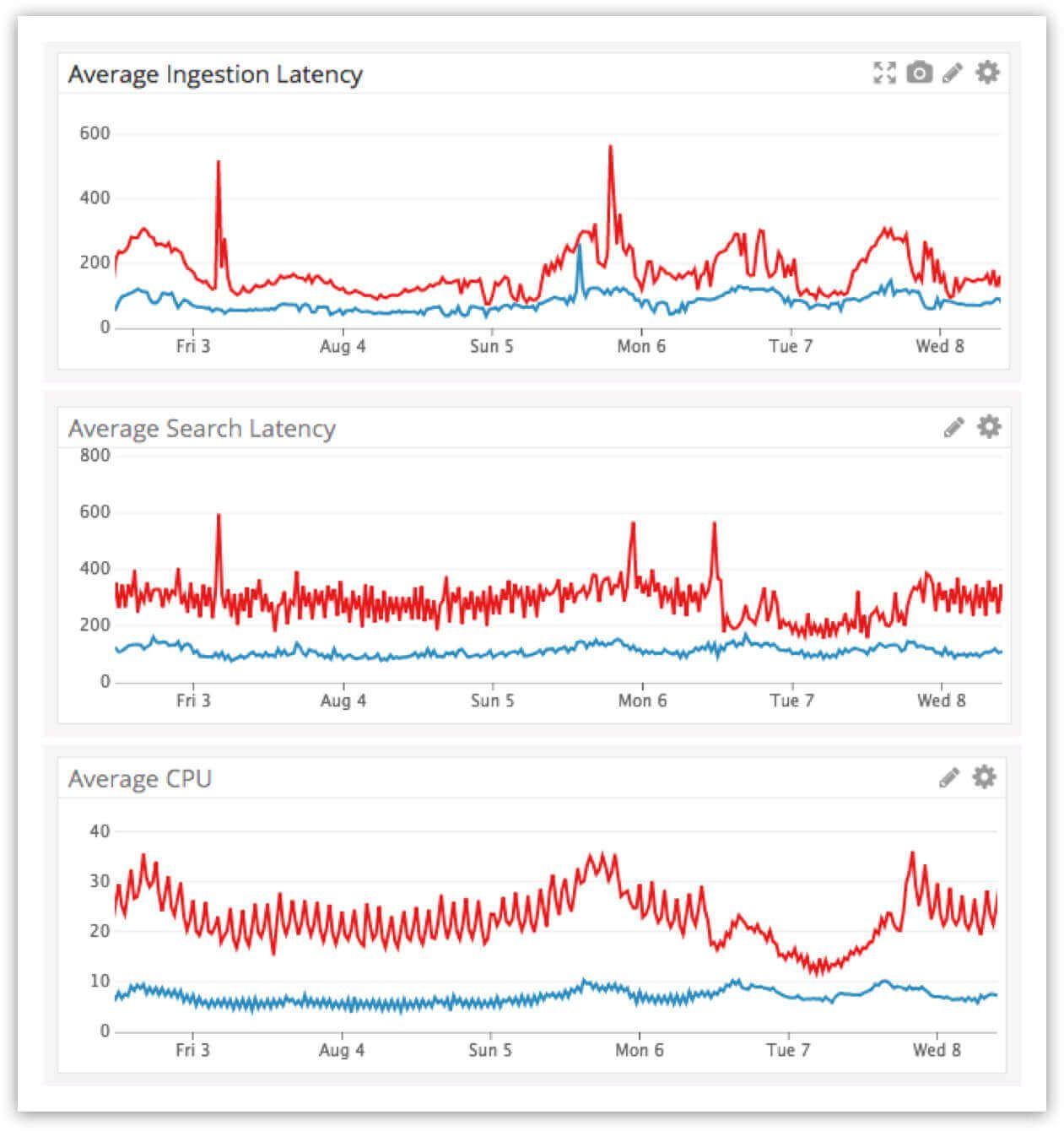 Graphs showing improved performance in average ingestion latency, average search latency and average CPU usage from Elasticsearch 2.3.3. to 5.6.9.