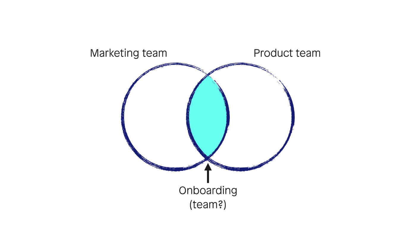 A venn diagram showing the intersection of the responsibility of onboarding falling between marketing and product teams