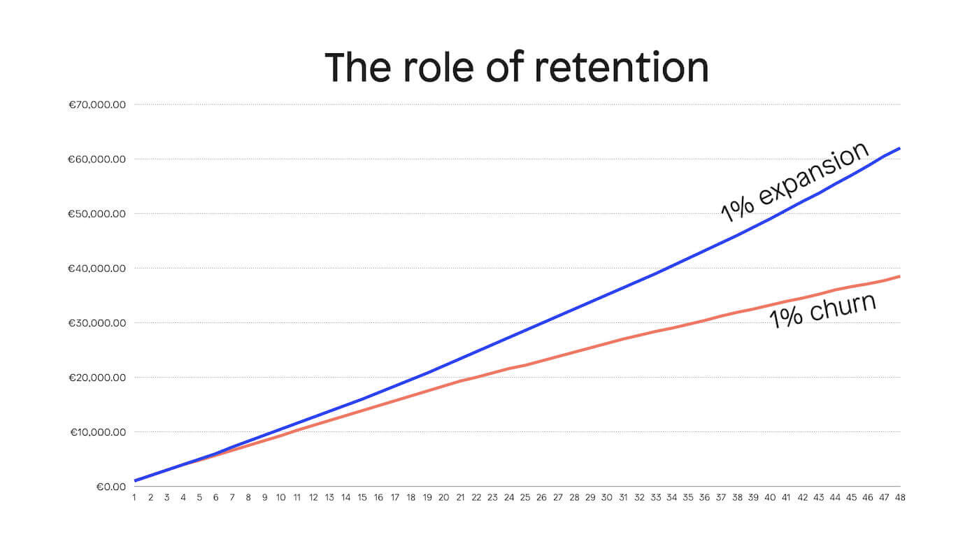 The value of customers increases more rapidly over time at 1% expansion vs 1% churn
