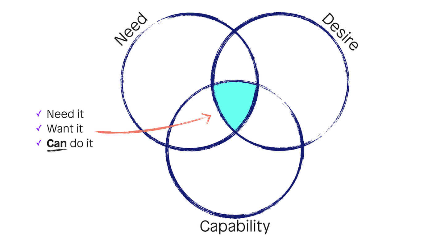 A triple venn diagram with intersection of need, desire and capability highlighted