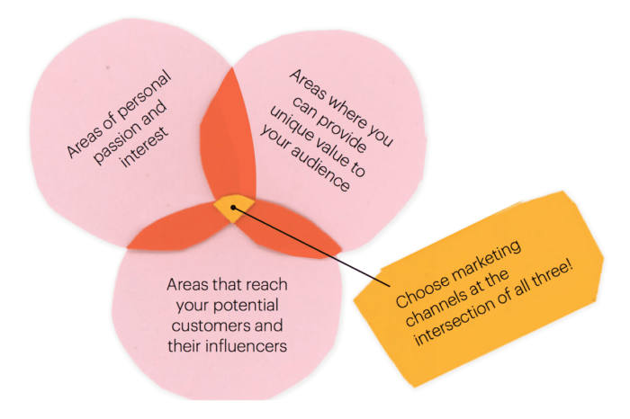 Intersection of startup marketing channels and tactics