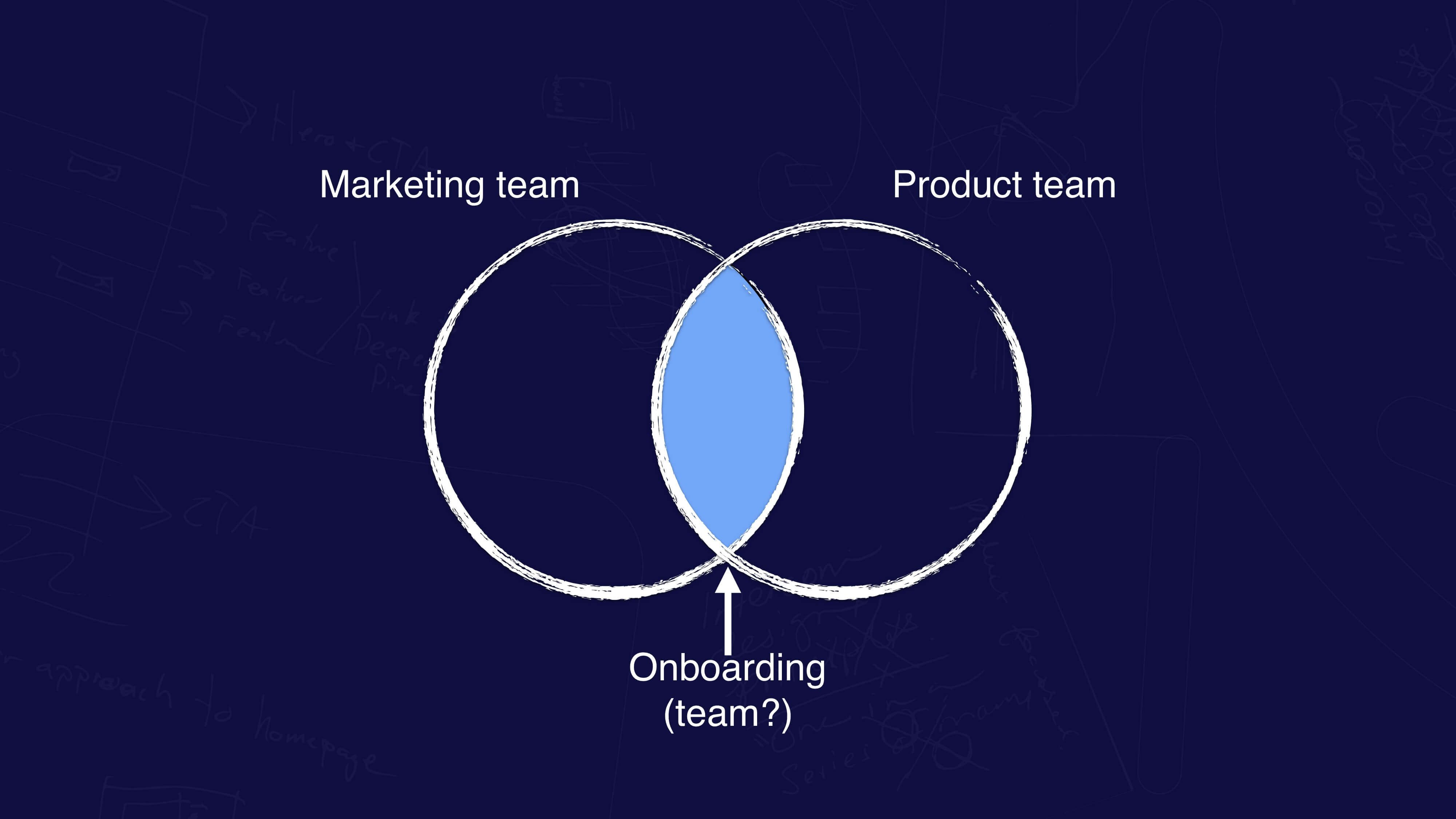 Onboarding should sit somewhere between product and marketing in your company.