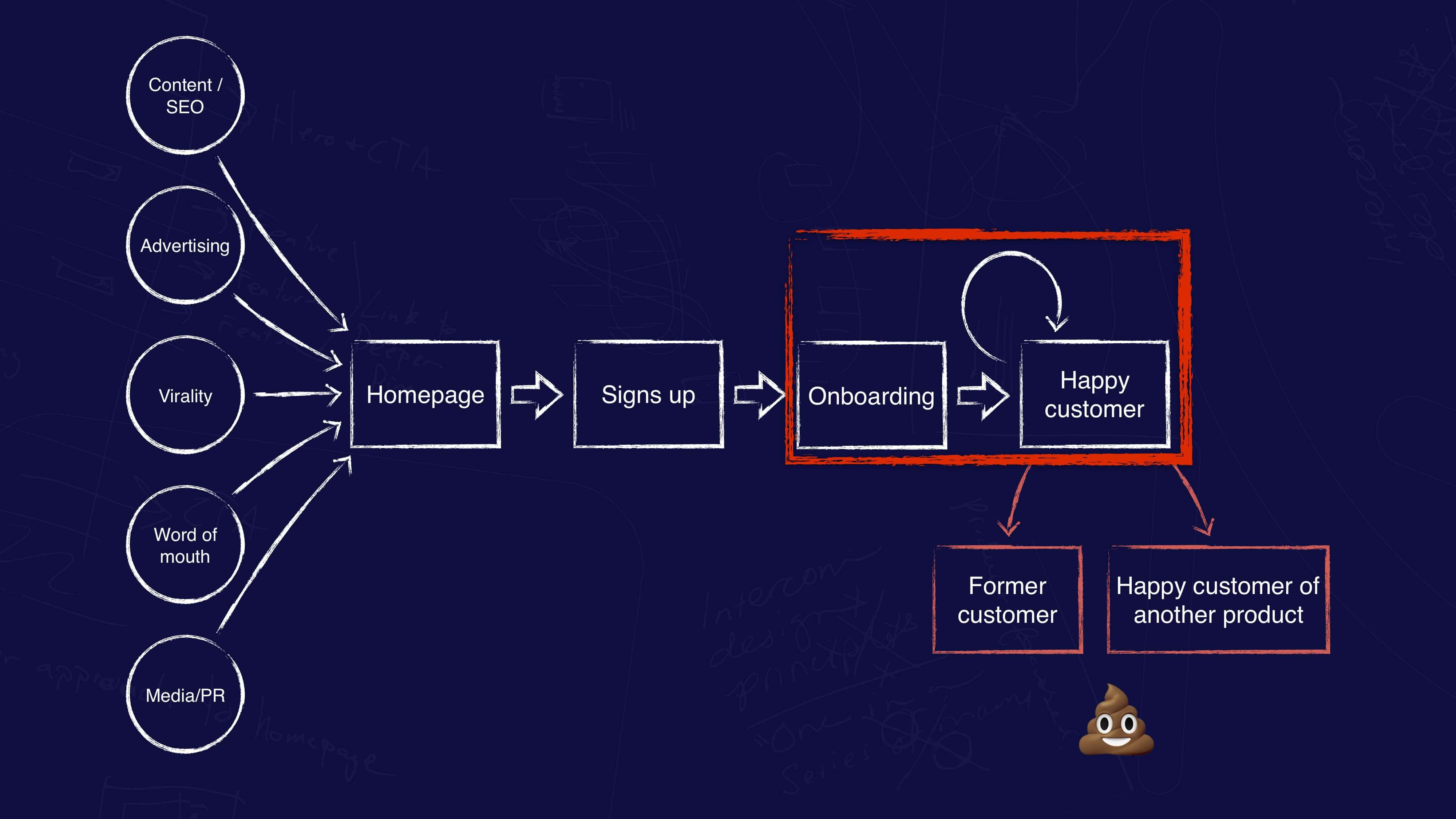 Customer onboarding and retention workflow