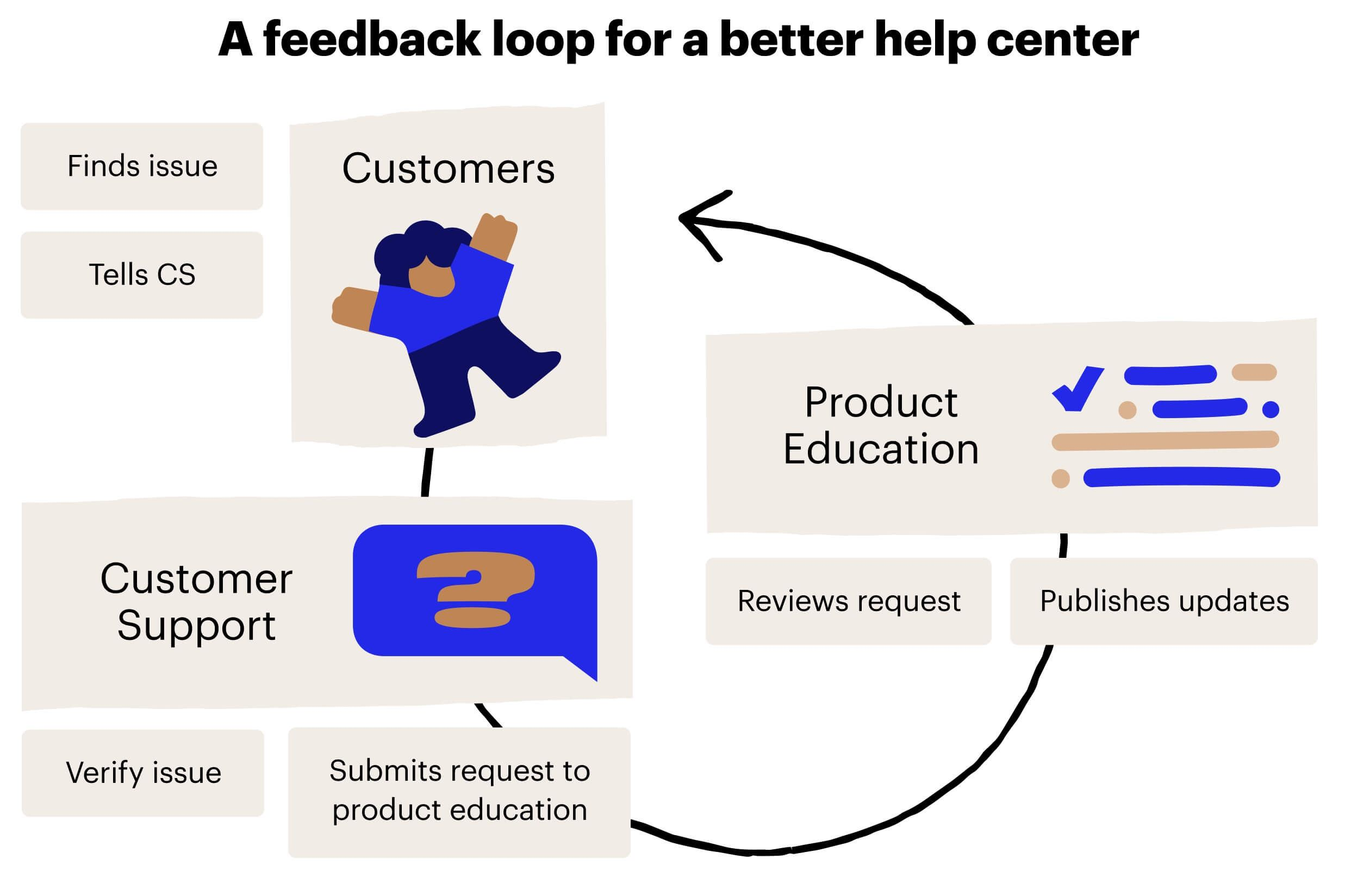 A feedback loop allows our team to quickly surface – and resolve – issues with our knowledge-base docs.