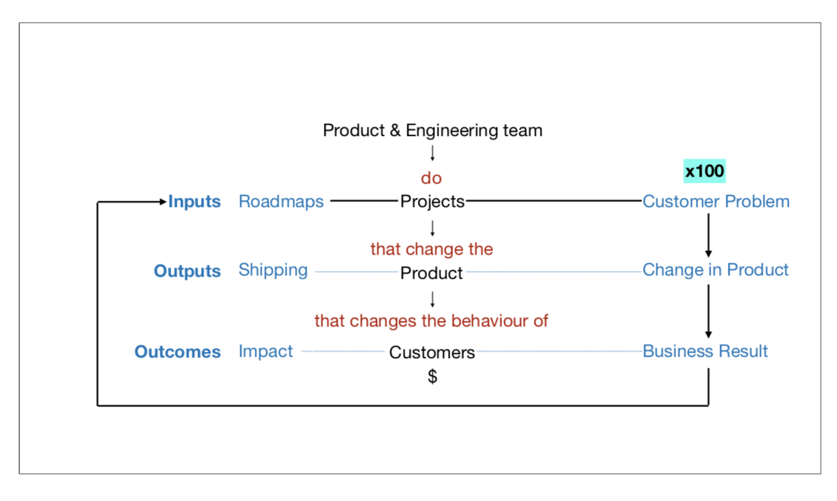 Inputs to the product engineering team