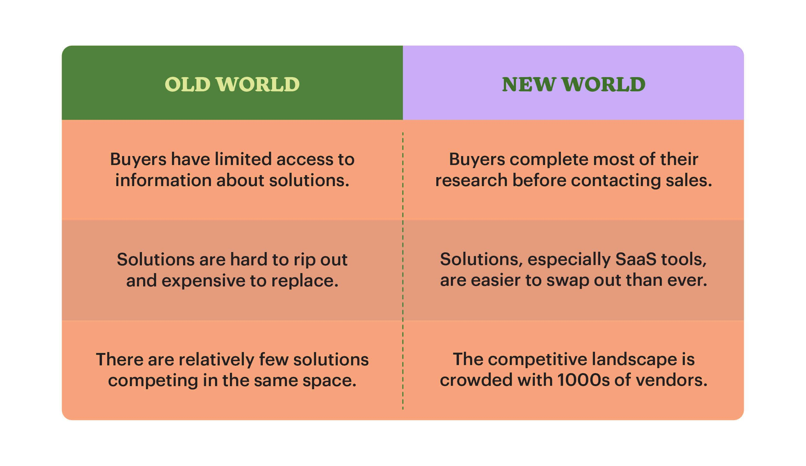 Old world of sales versus new world of sales