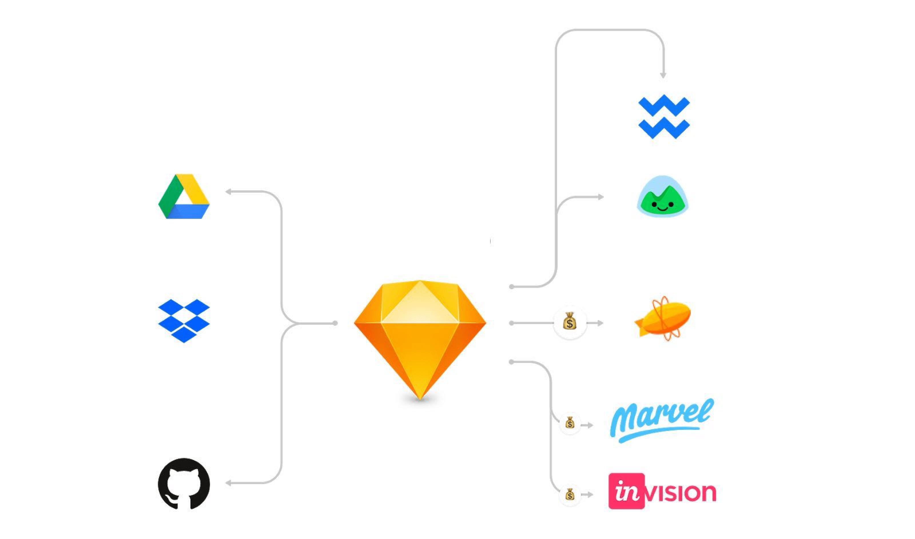 Design ecosystem for Sketch
