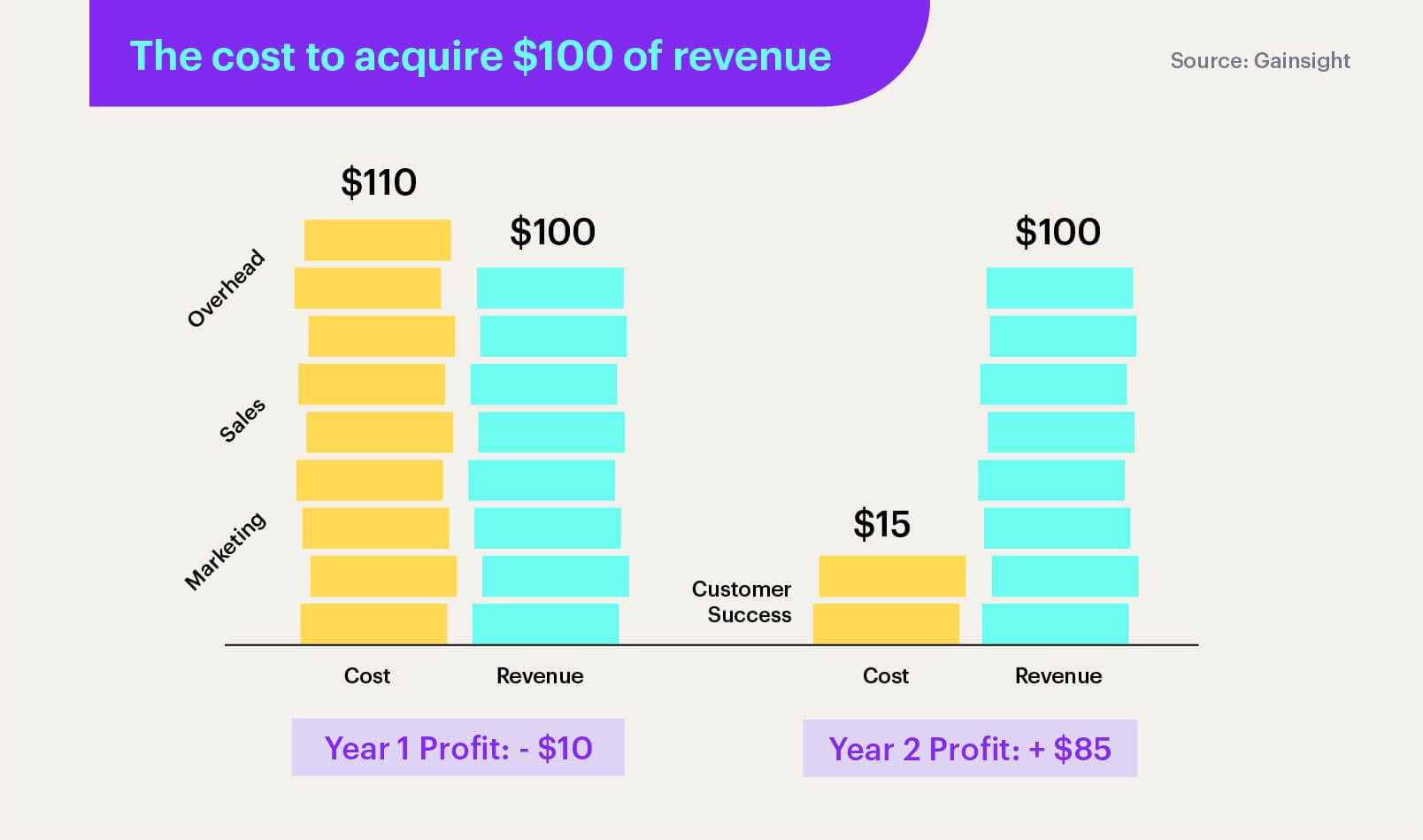 The cost to acquire $100 of revenue