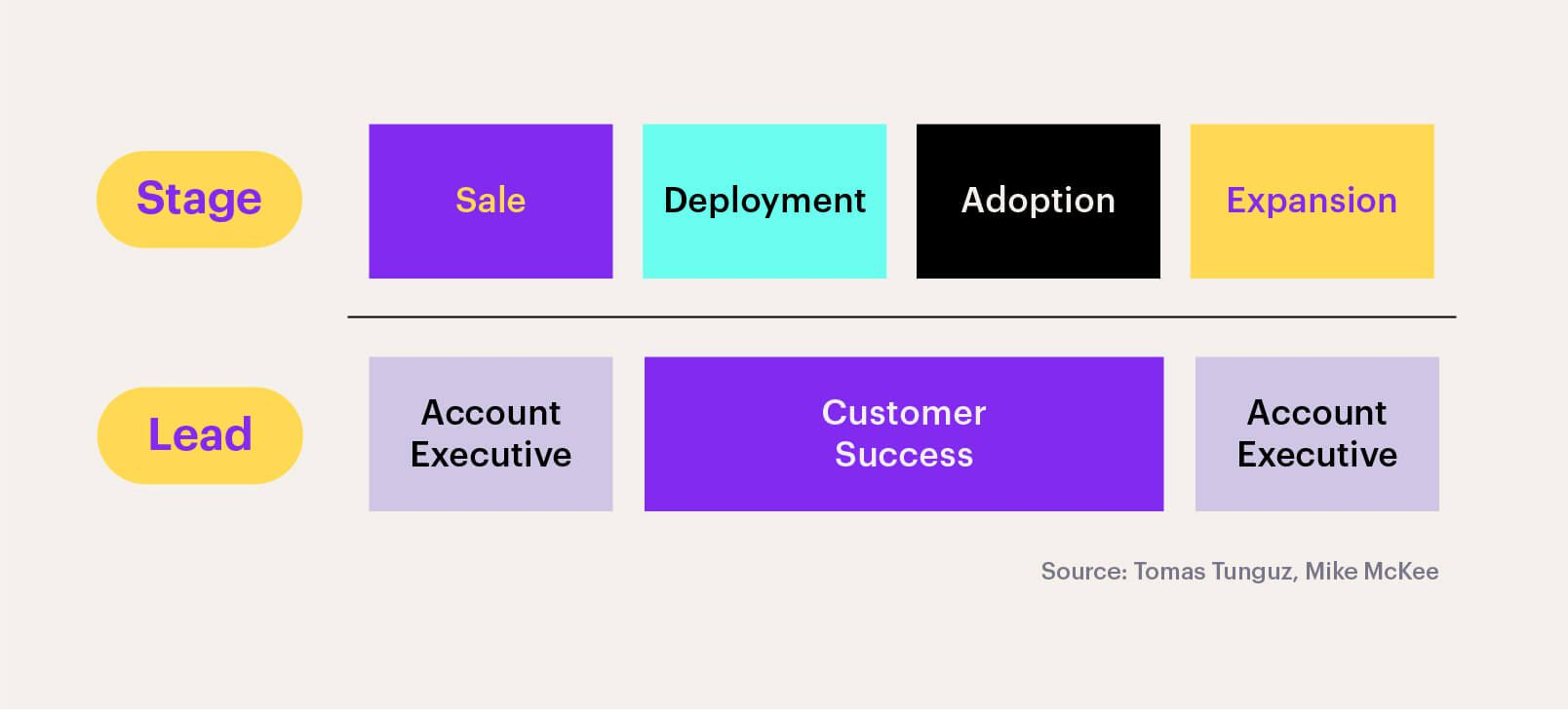 The 4 teams within Customer Success